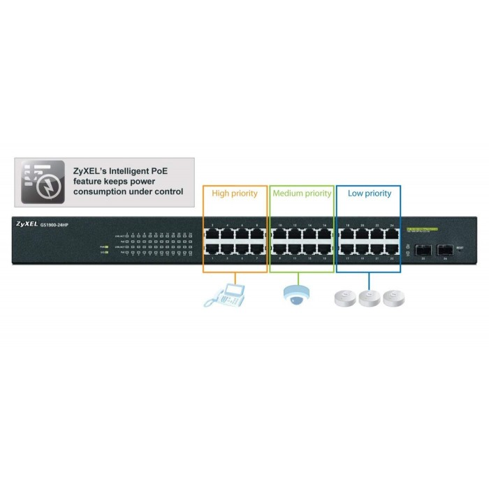 Zyxel 24 port GbE Smart Managed Switch GS1920-24HP